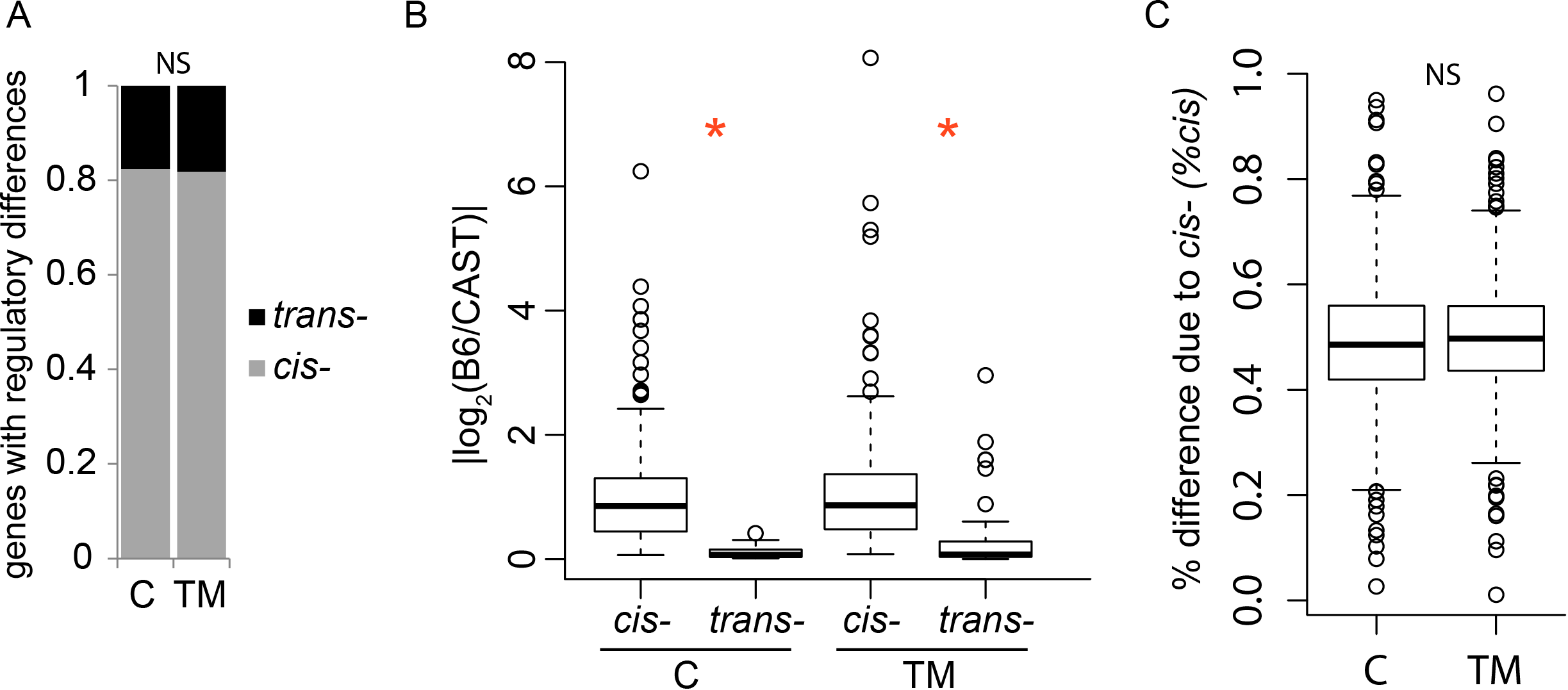 ER stress does not alter the regulatory landscape between B6 and CAST.
