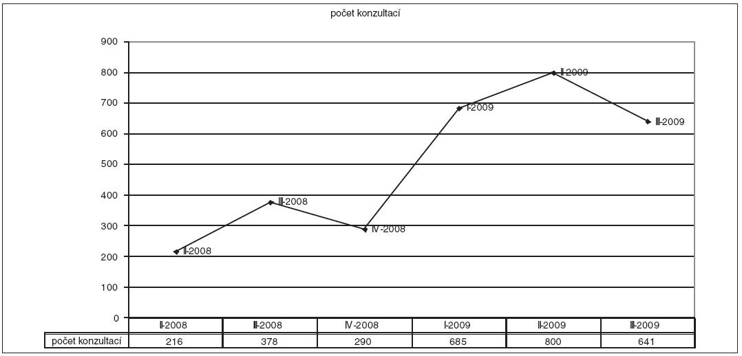 Počet konzultací za jednotlivá čtvrtletí II-2008 až III-2009, uskutečněných interními nemocničními duchovními