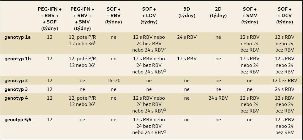 Doporučené režimy léčby chronické HCV infekce a koinfekce HCV/HIV u pacientů s kompenzovanou jaterní cirhózou (Child-Pugh A), pacienty dosud neléčené a pacienty s neúspěšnou léčbou PEG-IFN + RBV. Tab. 5. Treatment recommendations for HCV-mono-infected or HCV/HIV-co-infected patients with chronic hepatitis C with compensated (Child-Pugh A) cirrhosis, patients who failed on a treatment based on PegIFN-α and ribavirin (RBV).