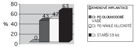 Průměrné hodnoty maxima dosaženého při slovní audiometrii (max. 100 %) v jednotlivých skupinách – po rehabilitaci.