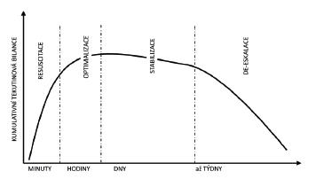 Časový průběh R-O-S-D fází ve vztahu ke kumulativní bilanci tekutin