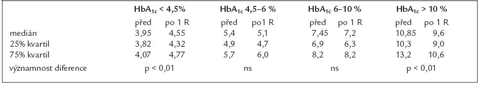 Přehled HbA<sub>1c</sub> před a po 1 roce změny léčby u podskupin pacientů rozdělených dle úvodní kompenzace diabetu.