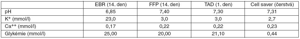 Průměrné koncentrace pH, K<sup>+</sup>, Ca<sup>++</sup>, glykémie ve vybraných krevních derivátech