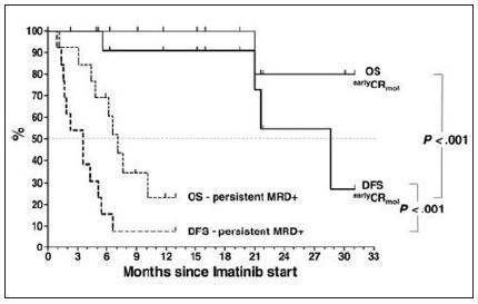 Celkové přežití (OS) a přežití bez příznaku nemoci (DFS) u alogenně transplantovaných pacientů s Ph+ ALL, u nichž došlo po transplantaci k molekulárnímu relapsu nemoci, který byl léčen imatinibem. Převzato z Wassmannová a kol., 2005 (41).