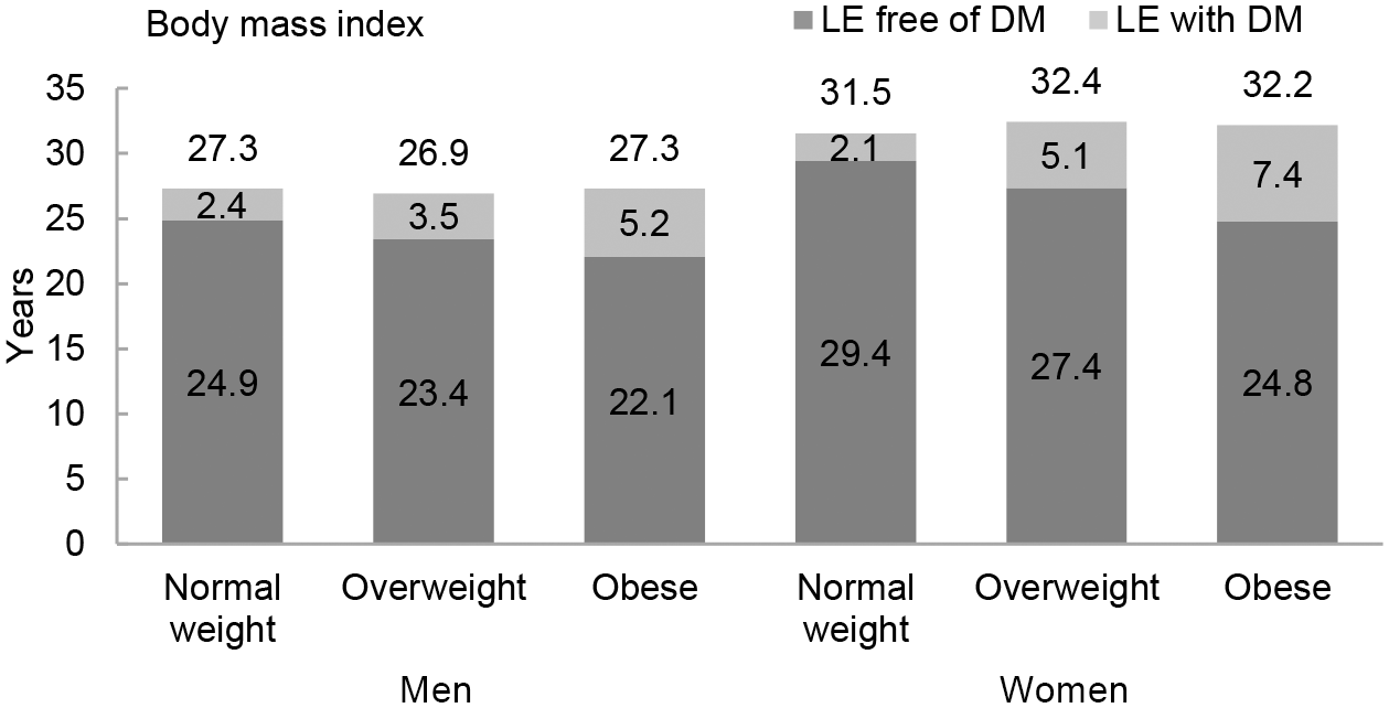 Life expectancy with and without diabetes at age 55 y for different weight categories.