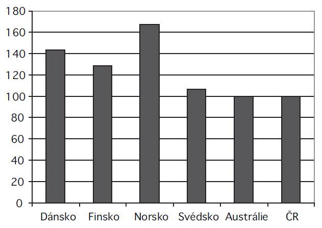 Porovnání potřeb statinů v procentech ve vyspělých zemích v roce 2007 (ČR = 100 %)
