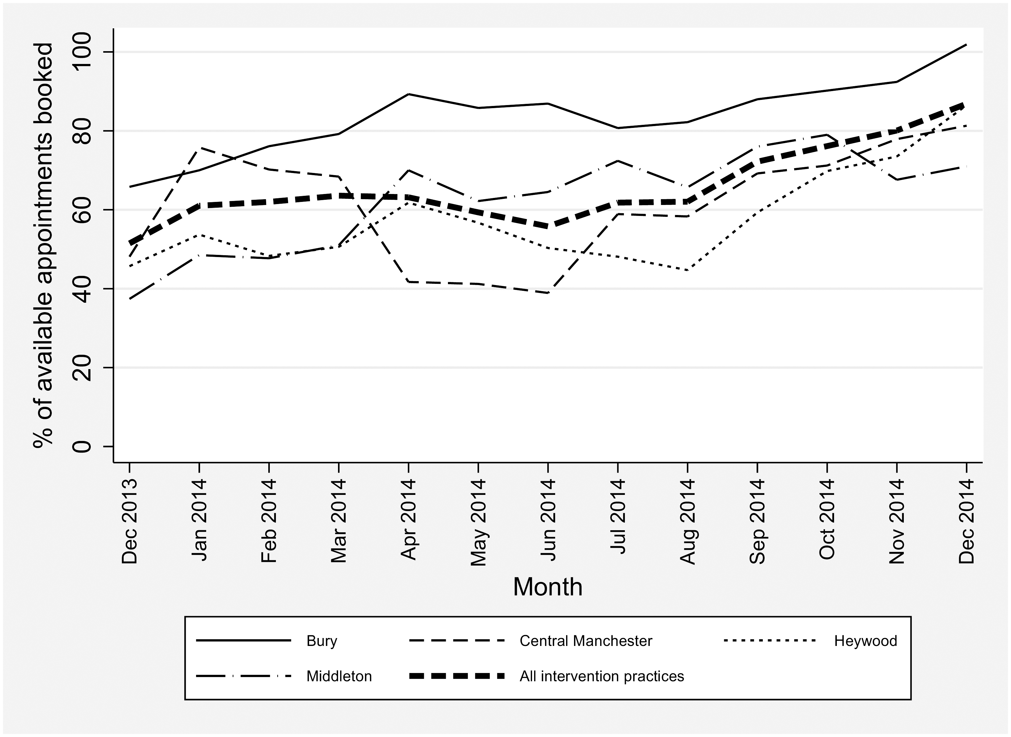 Percentage of additional appointments booked in intervention practices, by Clinical Commissioning Group.