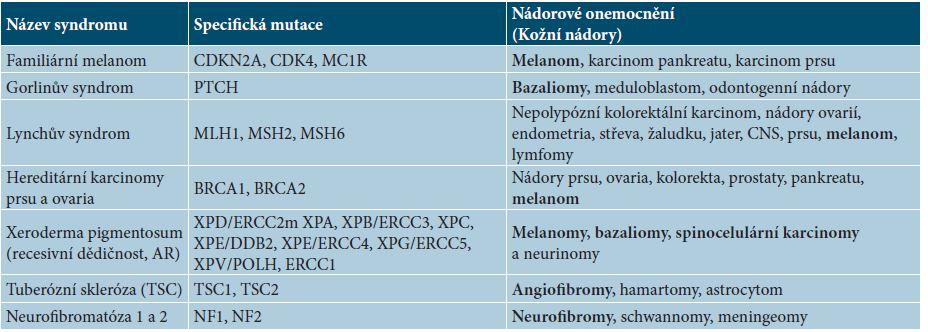 Výběr z hereditárních nádorových syndromů se vztahem k dermatoonkologii