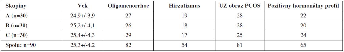 Charakteristika jednotlivých sledovaných skupín