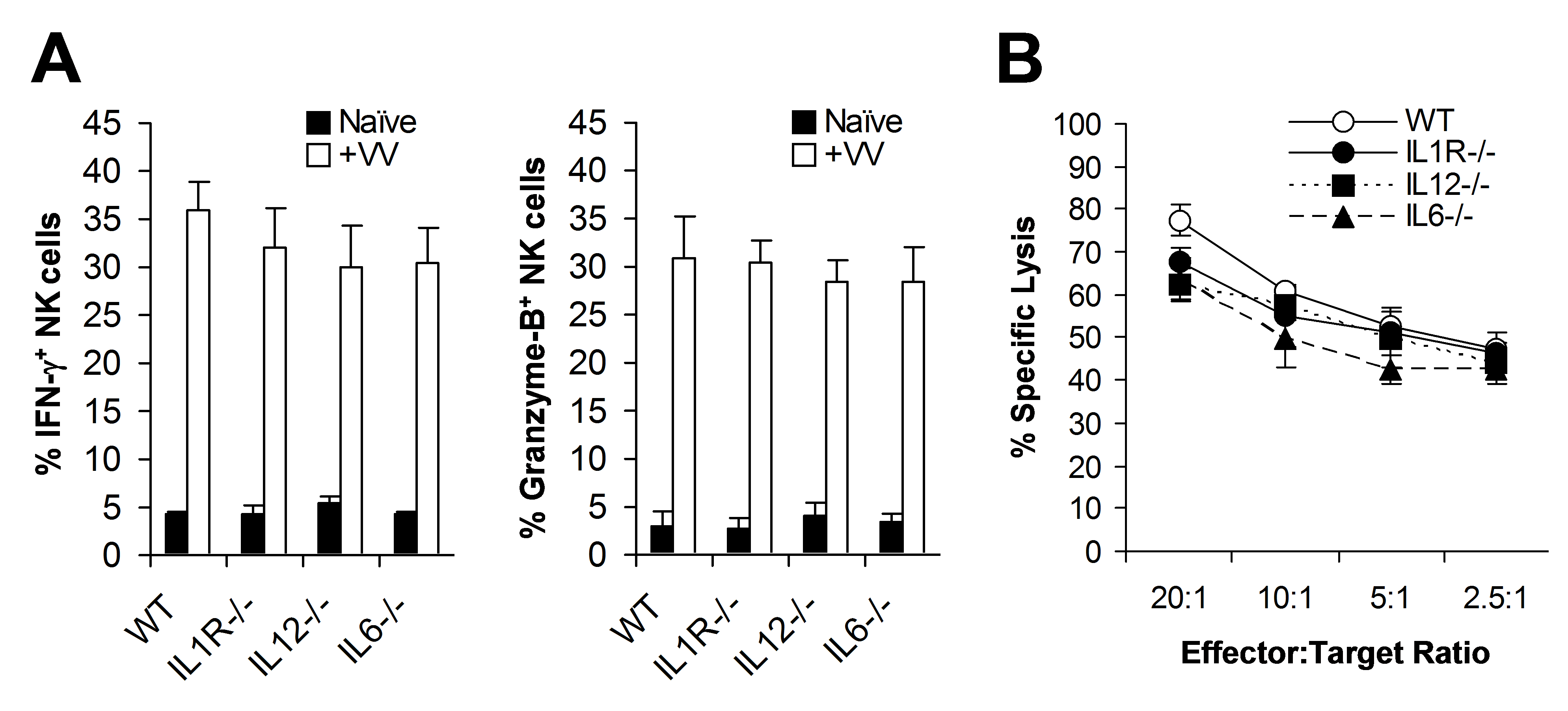 NK cell activation upon VV infection is independent of TLR2-induced production of pro-inflammatory cytokines.