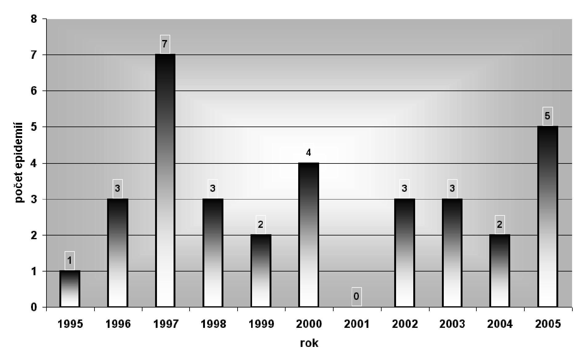 Výskyt epidemií vodou přenosných chorob podle jednotlivých let. Česká republika, 1995 – 2005. Celkový počet epidemií: 33 Fig. 3. Waterborne diseases outbreaks by year. Czech Republic, 1995 – 2005. Total of outbreaks: 33