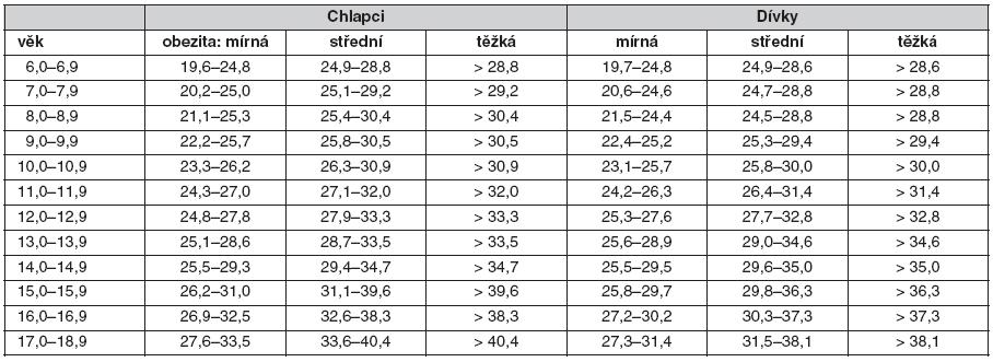 Hodnocení BM I u různých stupňů dětské obezity v České republice (7)