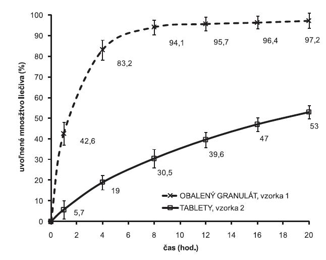 Liberačné profily metoprololiumsukcinátu z obaleného granulátu a z matricových tabliet. 100 mg Eudragit® NE 30 D