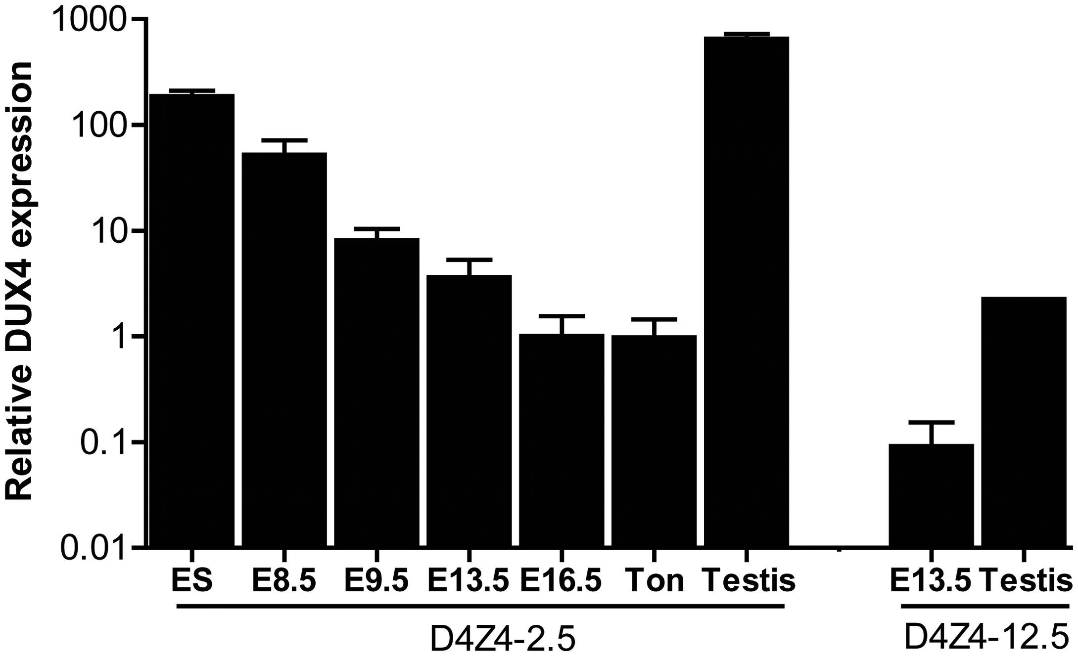 Quantative expression analysis of DUX4 transcripts from the telomeric D4Z4 unit in D4Z4-12.5 and D4Z4-2.5 mice.