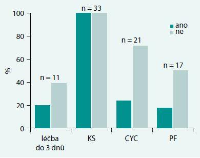 Graf. Vliv zavedené terapie na akutní mortalitu (%)
