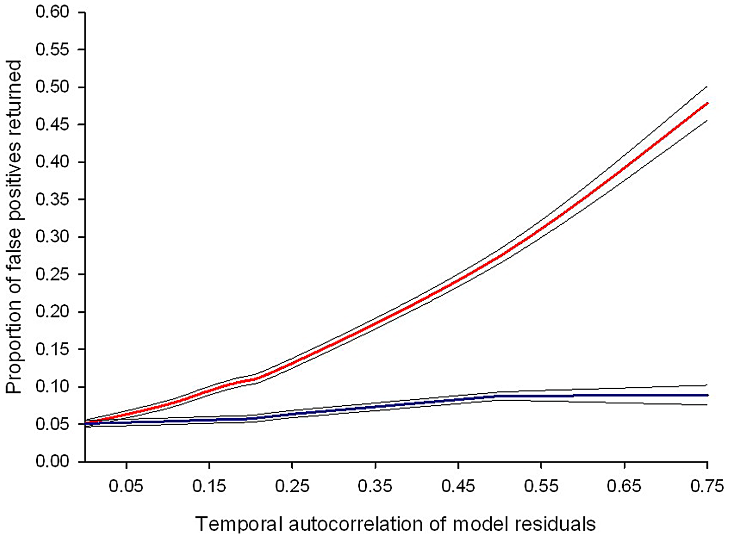 Failing to control for temporal auto-correlation increases type 1 error rates.