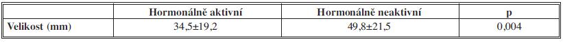 Velikost hormonálně aktivních a neaktivních ložisek Tab. 2: Size/diameter of hormonally active and non-active lesions