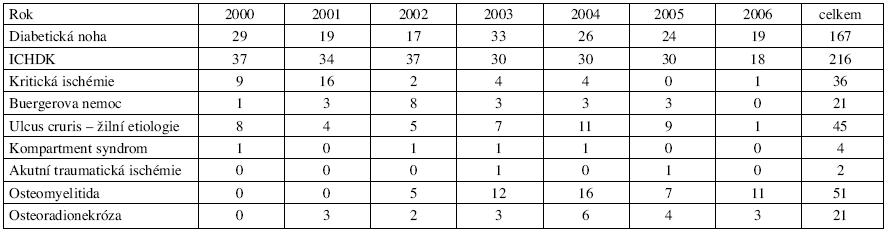 Přehled vybraných diagnóz a počet pacientů v letech 2000–2006