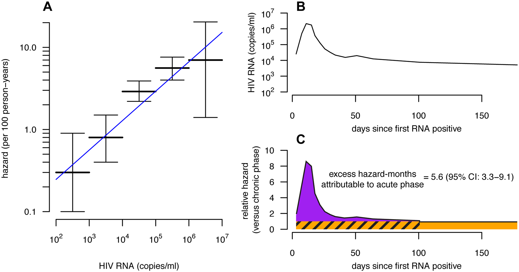 Viral-load-based estimates of excess hazard-months due to the acute phase.