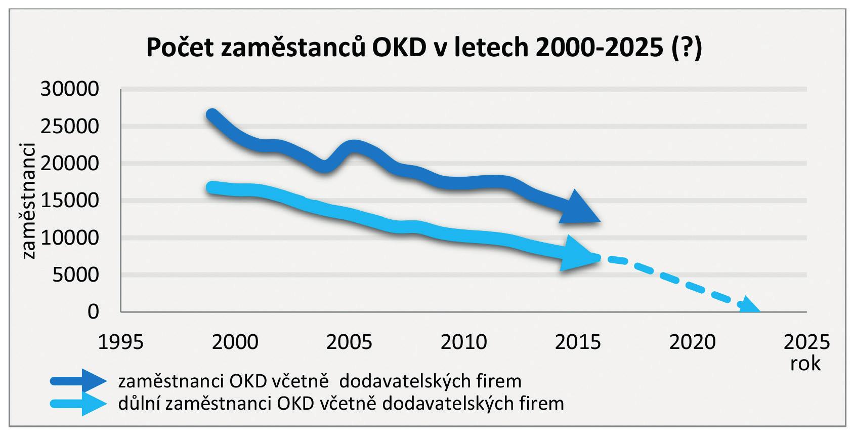 Počet zaměstnanců OKD v letech 2000–2025 (?)