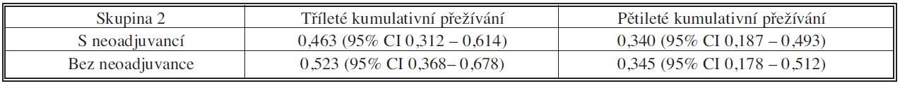 Soubory s neoadjuvancí pN pozit. vs. bez neoadjuvance – tří- a pětileté kumulativní přežívání