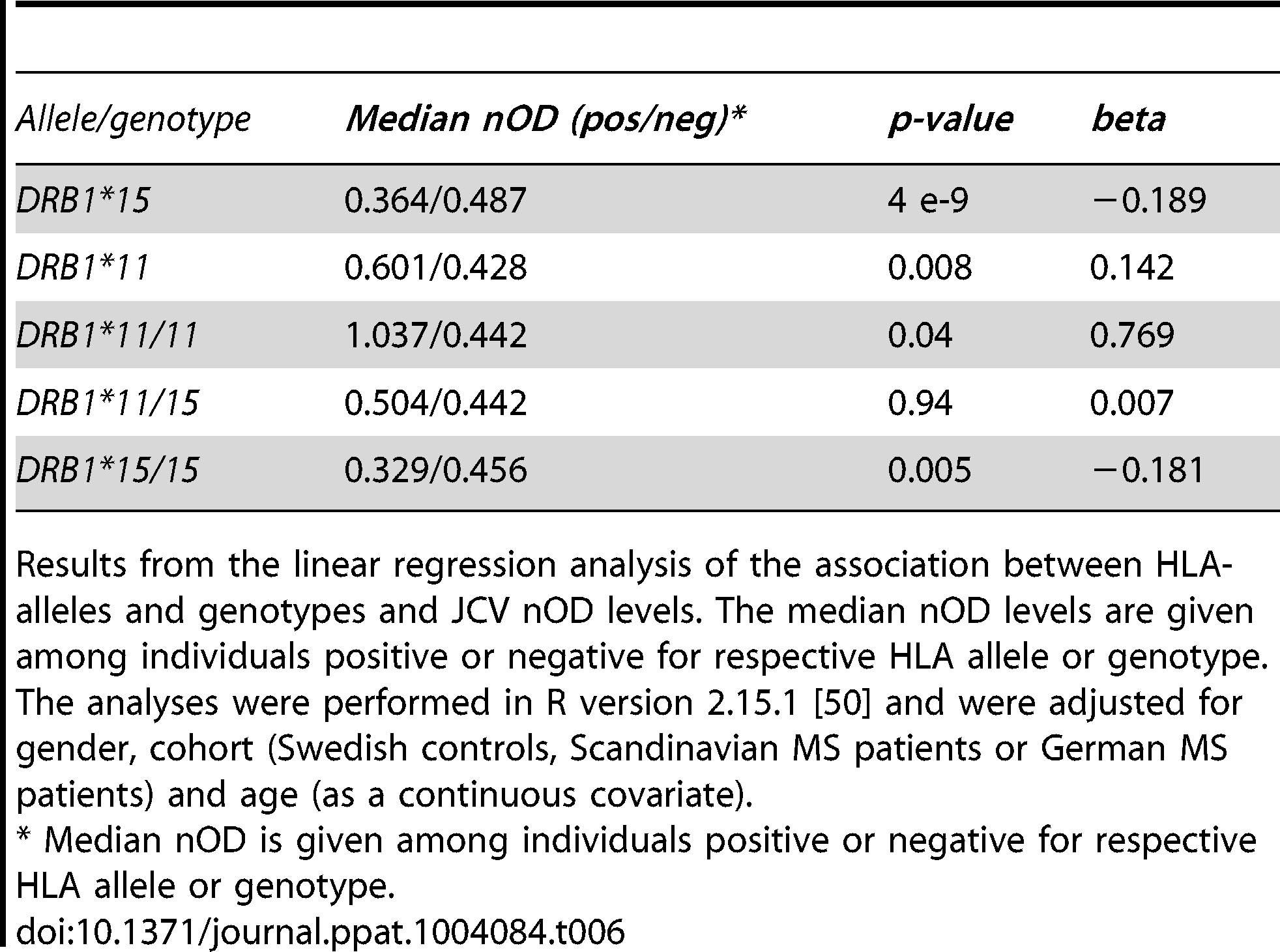 Association of <i>HLA</i> genotypes to transformed JCV nOD levels in joint analysis of Swedish controls and Scandinavian and German MS patients.