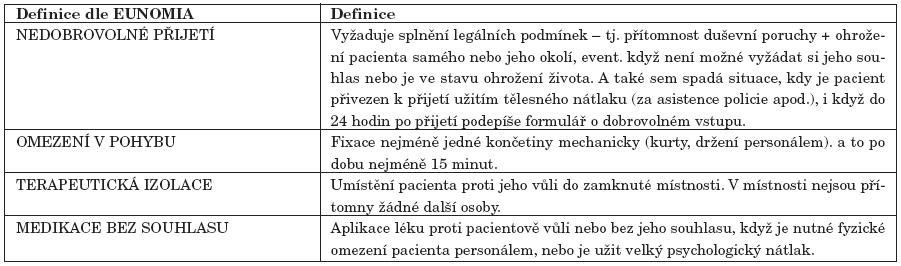 Definice zařazení pacienta do skupiny nedobrovolně přijatých, definice omezovacích prostředků v rámci projektu EUNOMIA.