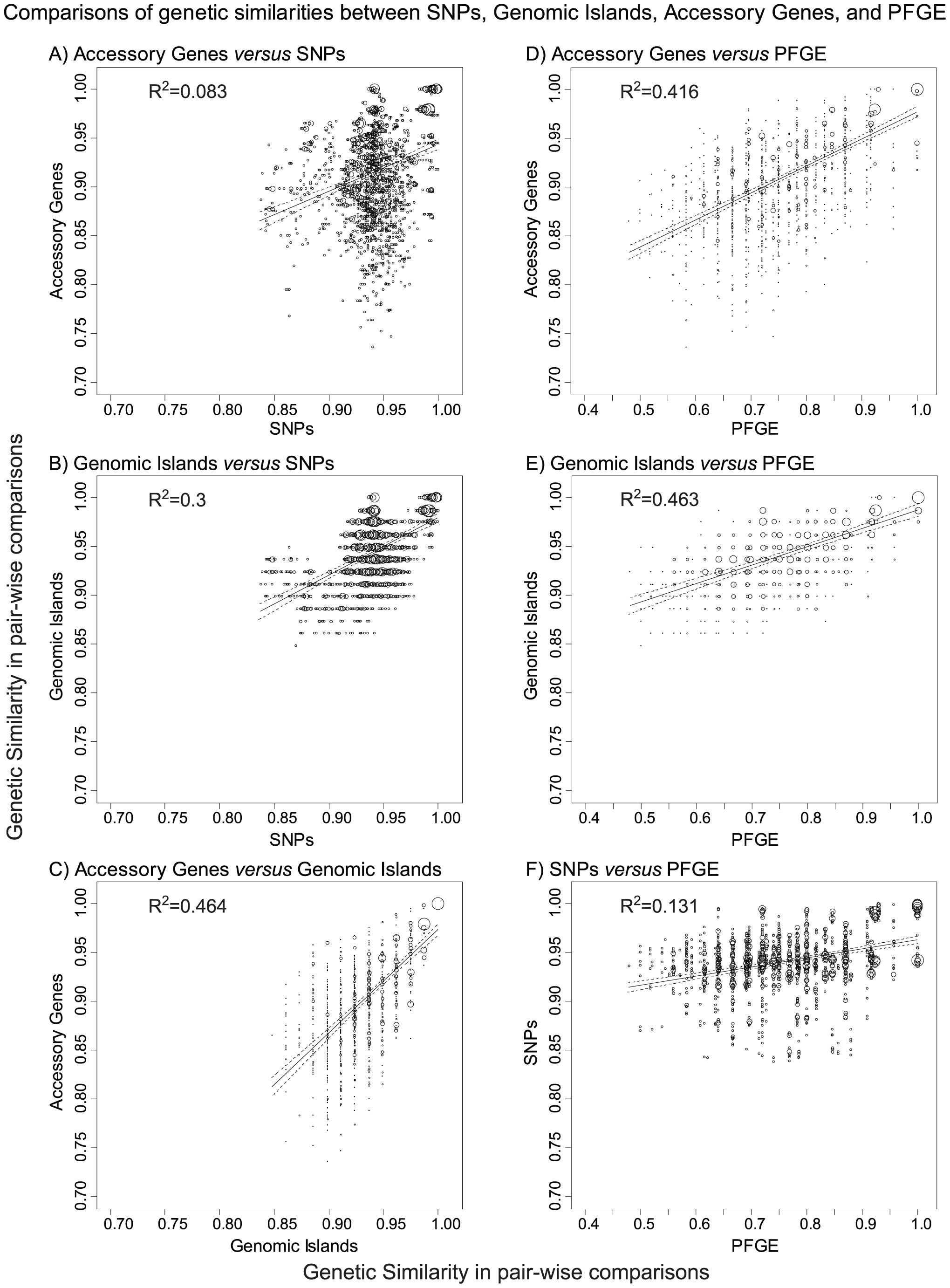 Comparisons of genetic similarities between core, non-repetitive, non-mobile SNPs, genomic islands, accessory genes, and PFGE bands.
