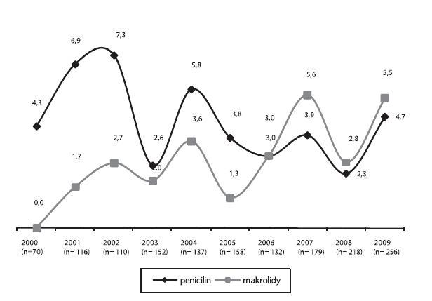 Trendy rezistence (%) k penicilinu* a k makrolidům u 1528 kmenů Streptococcus pneumoniae izolovaných z krve pacientů v období let 2000–2009  *MIC penicilinu: > 0,063 mg/l; n = počet kmenů  Graph 3. Trends in the resistance (%) to penicillin* and macrolides in 1528 strains of Streptococcus pneumoniae isolated from the blood of patients in 2000–2009 *penicillin MIC: > 0.063 mg/l; n = number of strains