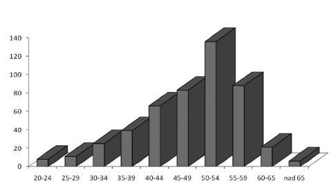 Choroby z povolania v roku 2008 podľa veku