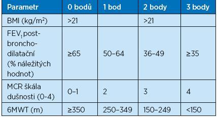 Klasický BODE index