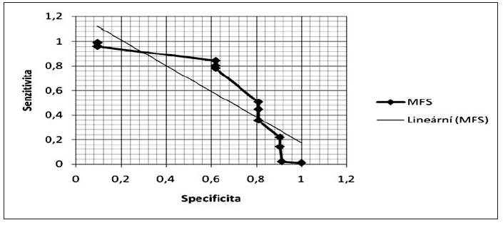 ROC graf MFS