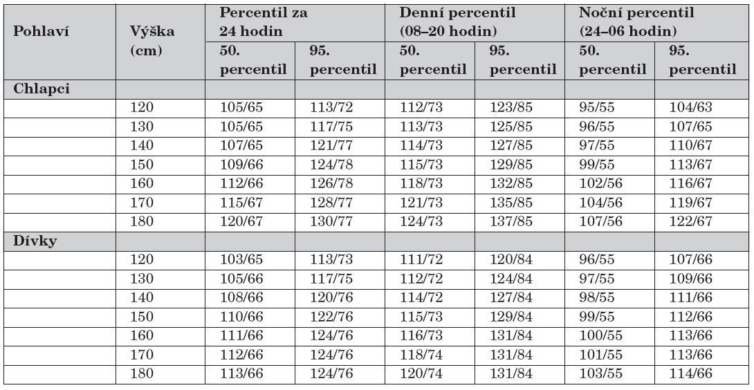 Oscilometrické průměrné ABP hodnoty TK u zdravých dětí podle výšky a pohlaví (podle Soergel M. et al., 1997, [39]).