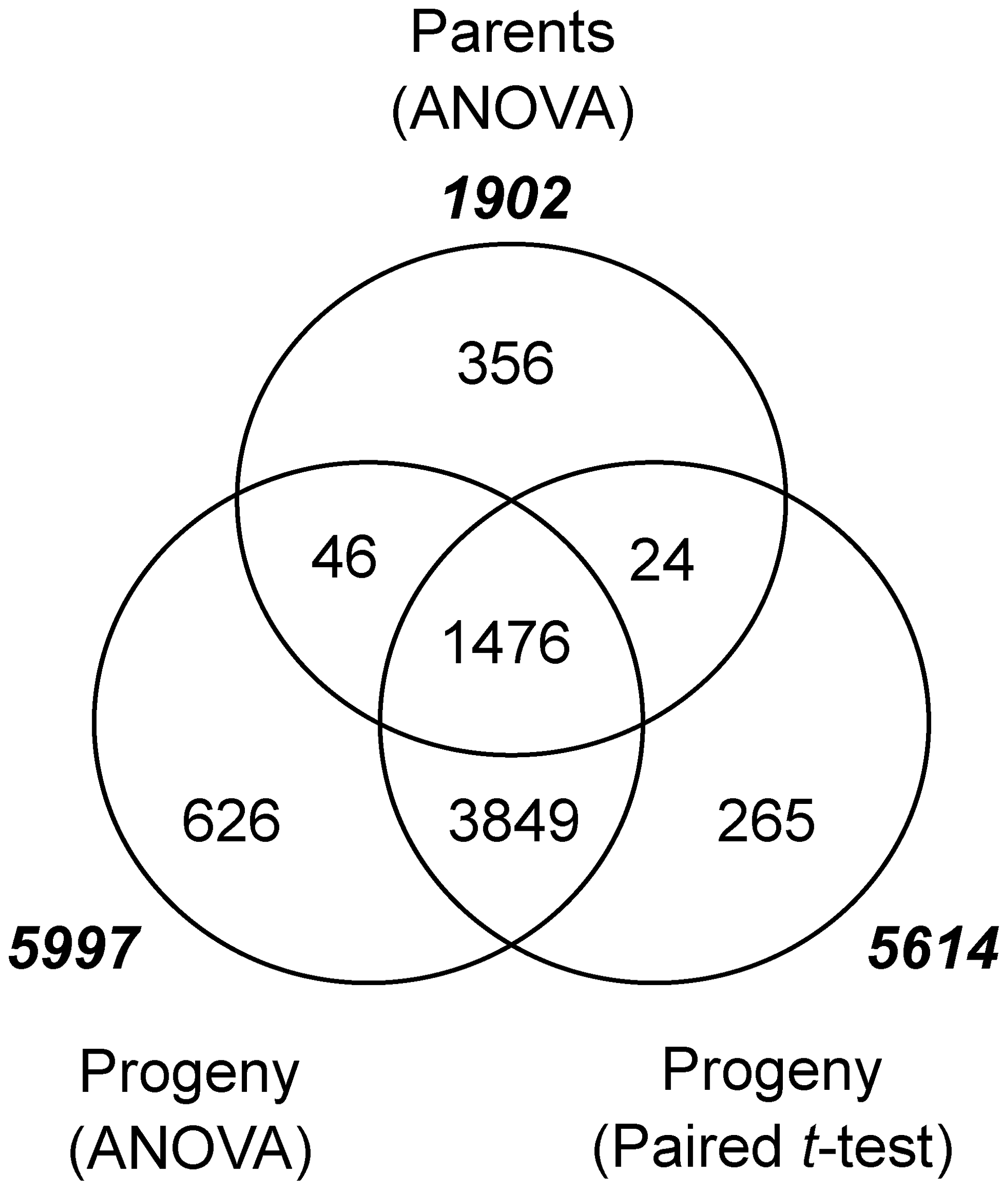 Genes differentially expressed in parents and progeny as a result of <i>Pgt</i> race TTKSK-inoculation.