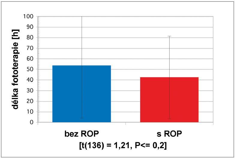 Graf 1–7. Srovnání průměrné délky oxygenoterapie, maximální procentuální frakce kyslíku ve vdechované směsi plynu – FiO<sub>2 max.</sub> (%), průměrné délky UPV, počtu transfuzí ERD, Apgar skóre v 1. minutě, přítomnosti sepse/infekce v perinatálním období a průměrné délky fototerapie u předčasně narozených dětí vyšetřených očním lékařem v rámci screeningu ROP ve Fakultní nemocnici v Ostravě v období od 1. 9. 2011 do 31. 8. 2012