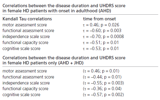 Correlations between disease duration and UHDRS score in female subpopulations.