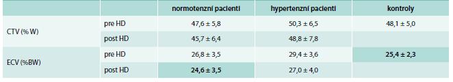 Katzarského tabulka s průměrnými hodnotami CTV a ECV a jejich směrodatnými odchylkami
