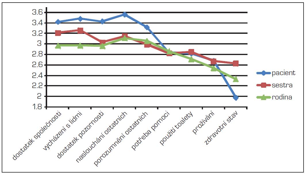 """Hodnocení jednotlivých položek v doméně """"Každodenní život"""" z pohledu pacientů, sester a rodinných příslušníků"""