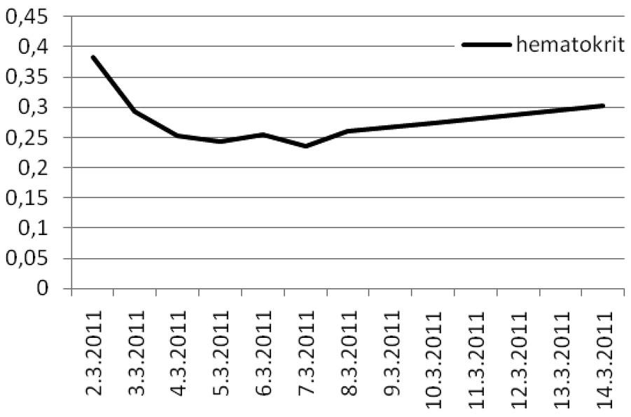 Hodoty hematokritu Graph 2. Hematocrit values