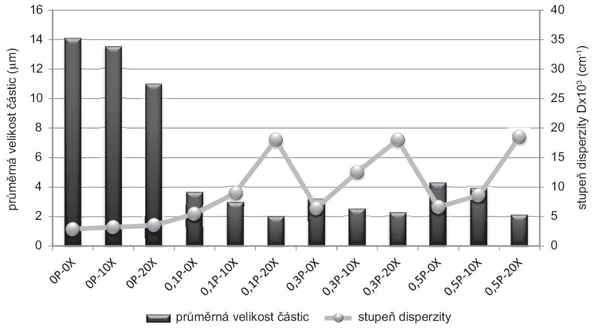 Průměrná velikost částic a stupeň disperzity u gelů po 6 měsících uchovávání v chladničce