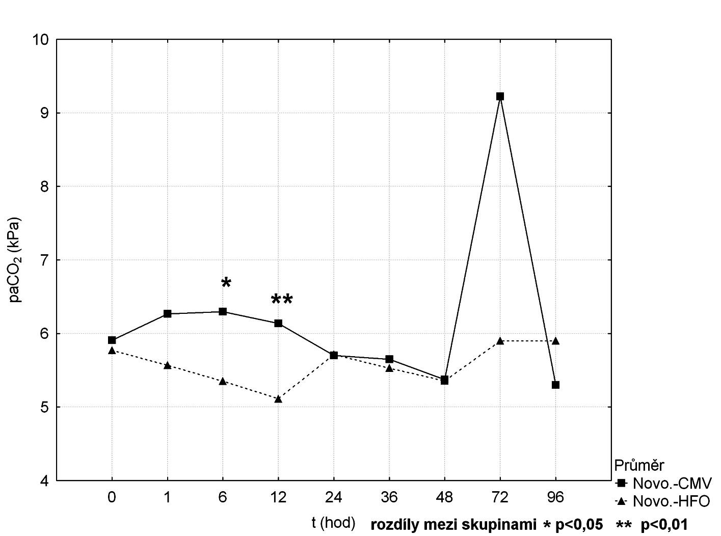Srovnání průběhu paCO<sub>2</sub> mezi CMV a HFOV