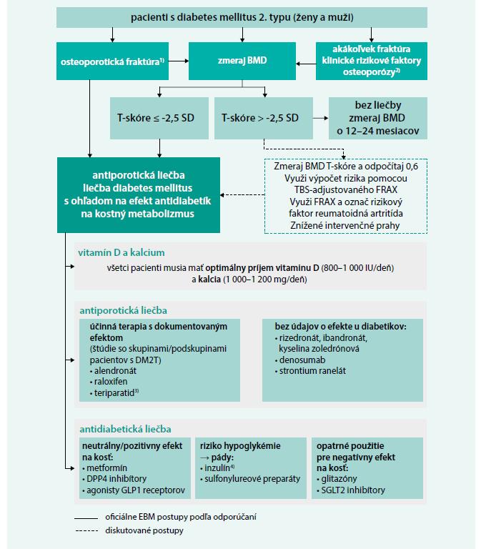 """Schéma 3. Odporúčaný """"osteologický"""" algoritmus manažmentu diabetika s DM2T"""