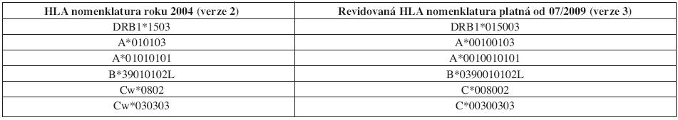 Nová nomenklatura genů HLA systému (platná od 07/2009), srovnání s dosavadní verzí.