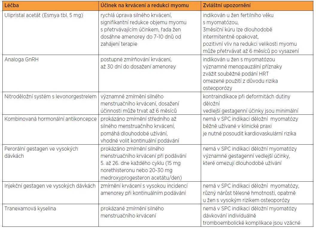 Vlastnosti léků v ambulantní gynekologické péči