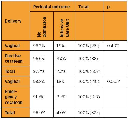 Table 1 Type of delivery and perinatal outcomes