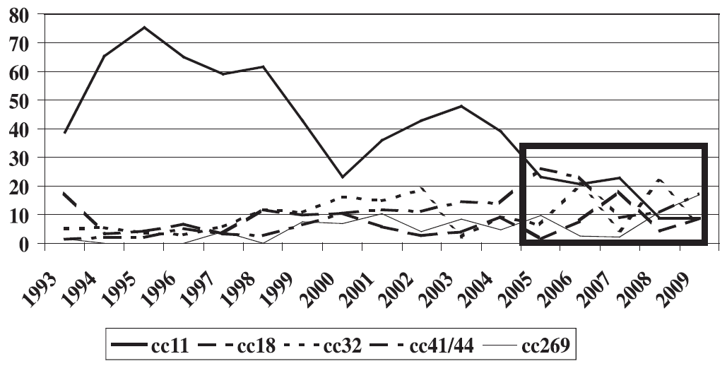 Hlavní hypervirulentní komplexy N. meningitidis z IMO, Česká republika 1993–2009