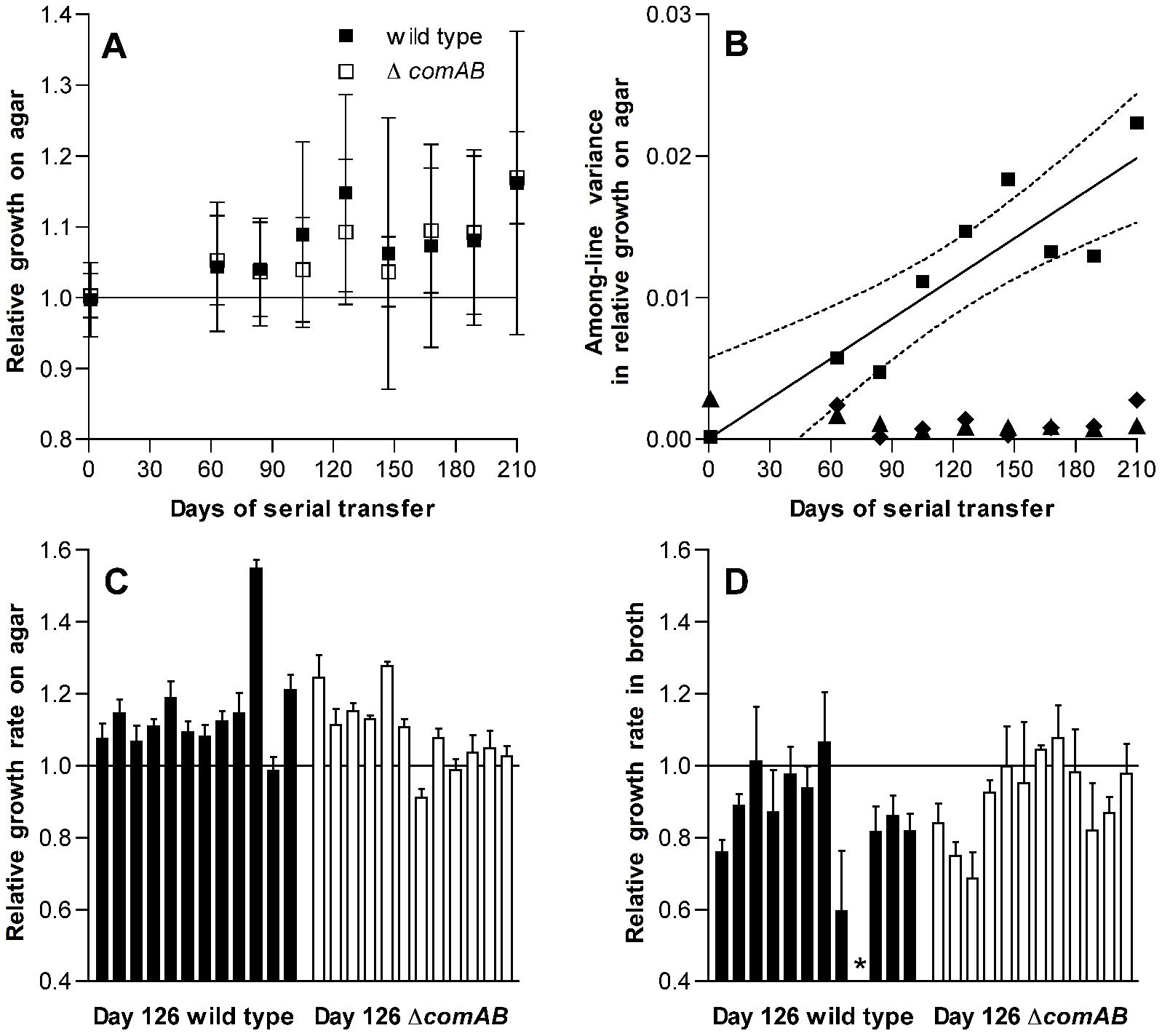 Changes in fitness of <i>S. pneumoniae</i> over single-colony serial transfer.