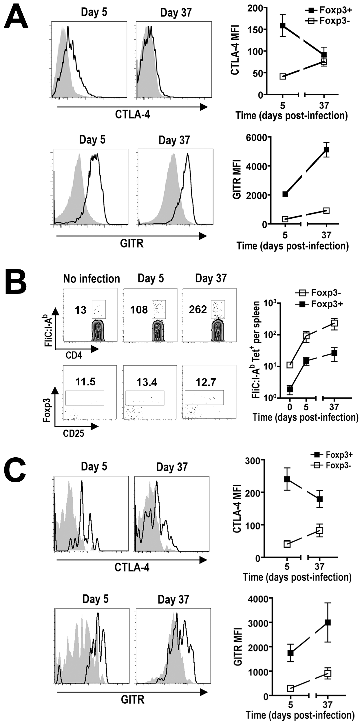 Expression of Treg-associated effector molecules during persistent <i>Salmonella</i> infection.