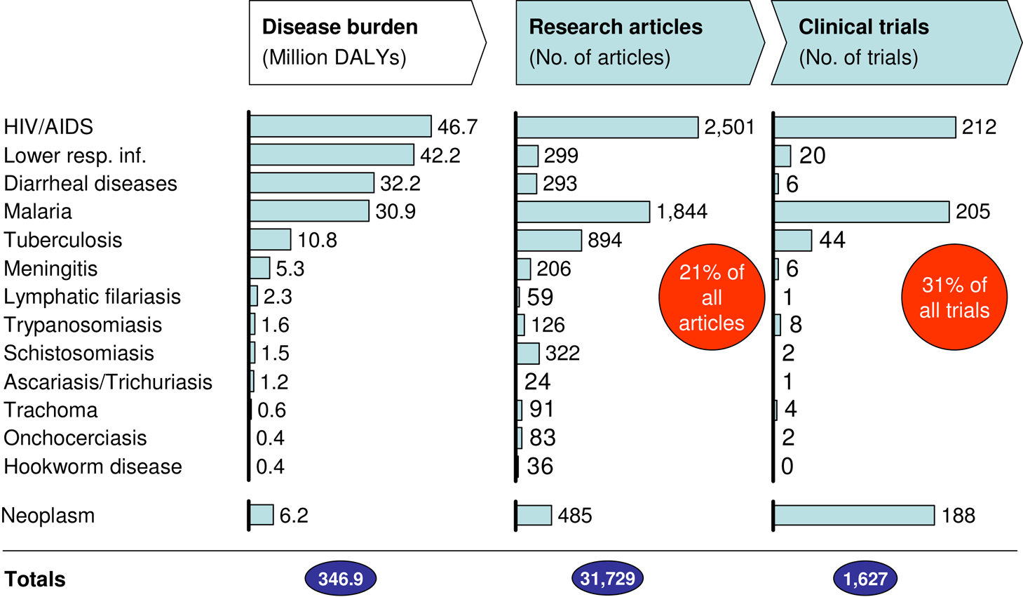 Diseases disproportionately affecting Africa are under-prioritized.