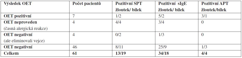 Rozdělení pacientů dle výsledu OET, zhodnocení anamnestických údajů a výsledků vyšetření